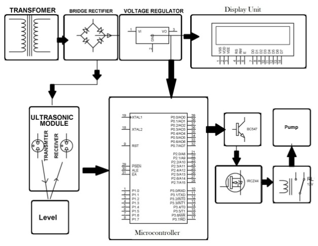 liquid level controller system without contact