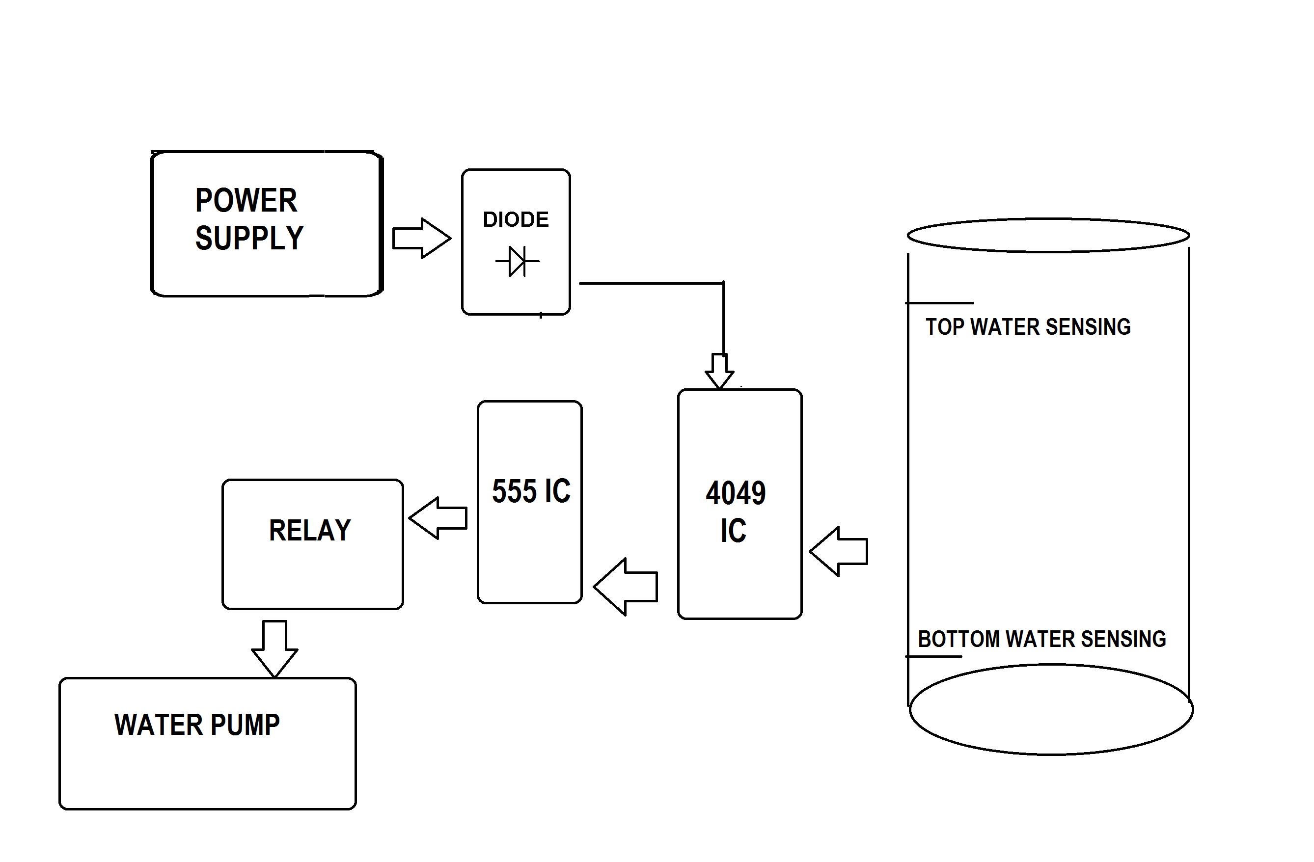 Electronic Water Level Controller Device