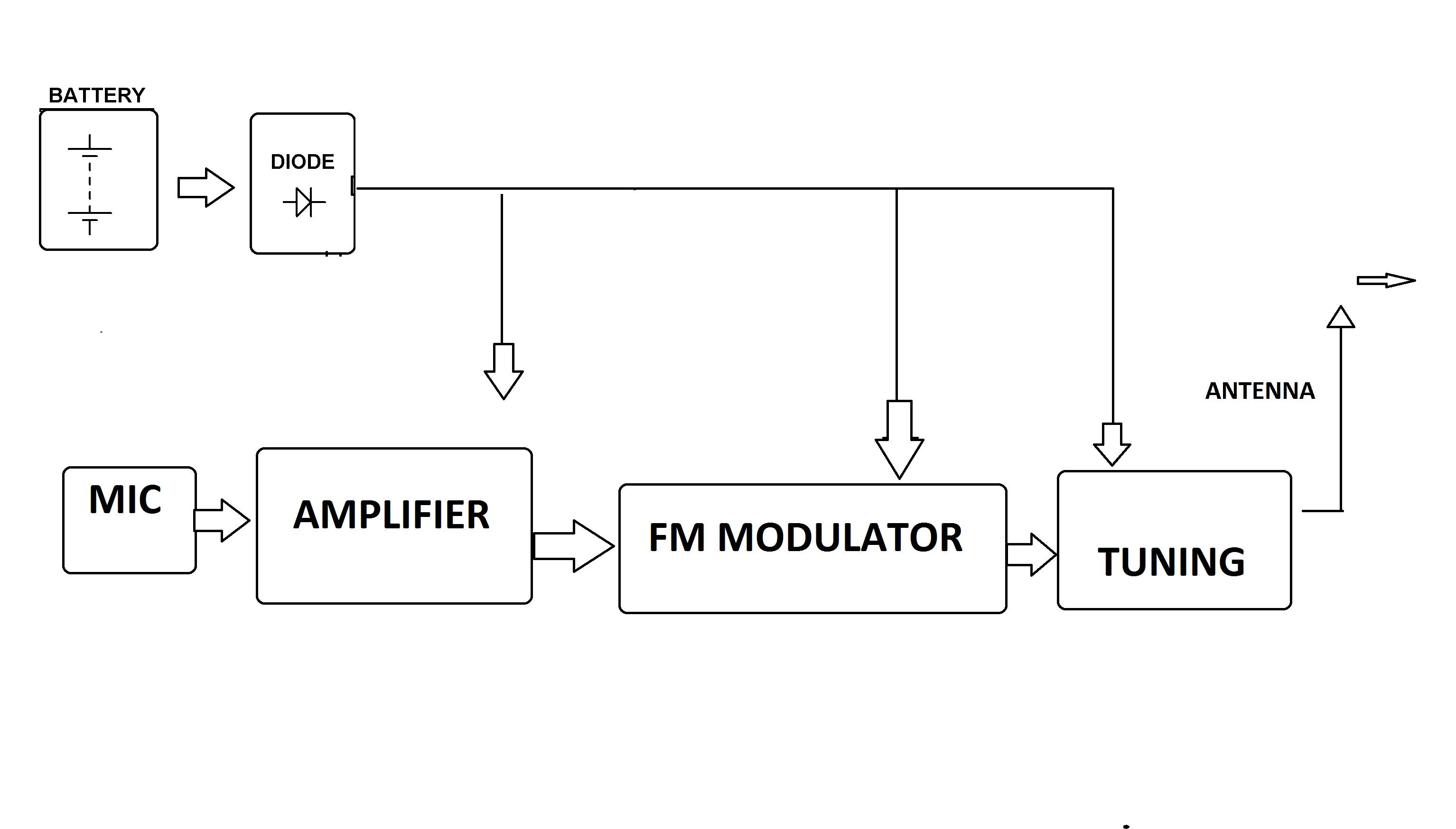Mini FM Transmission System