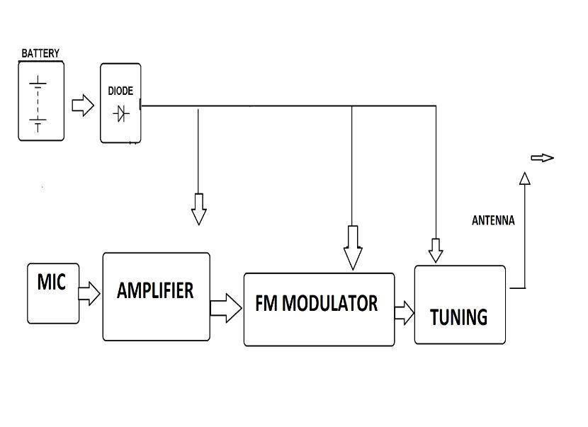 circuit diagram of zigbee wireless fm transmitter mic mini project kit  wireless fm transmitter mic mini project kit