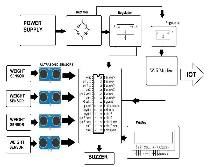 IOT Garbage Monitoring With Weight Sensing