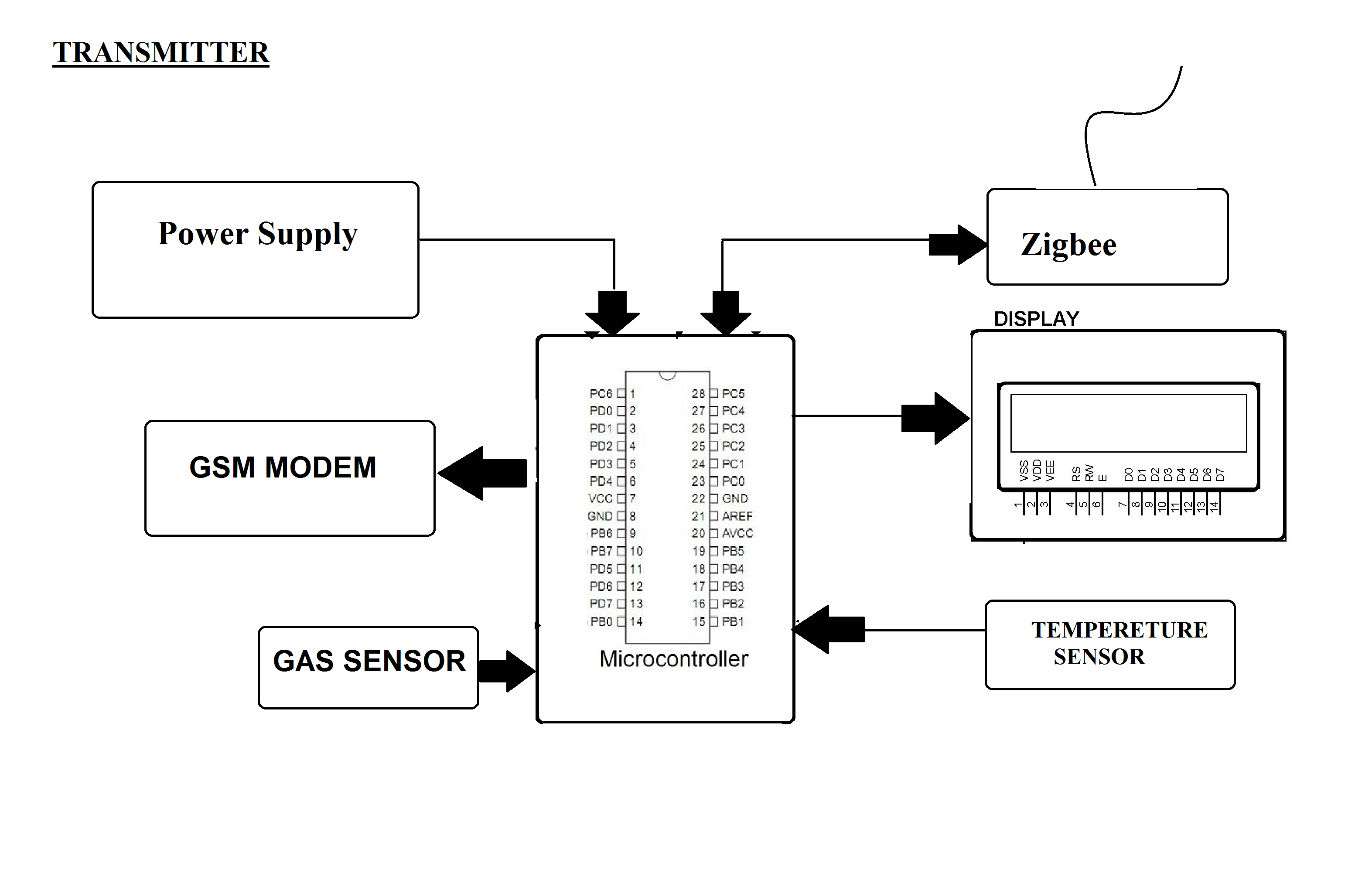Block Diagram Of Zigbee Module Wiring Library Fire Alarm Styles Based Gas Detection System