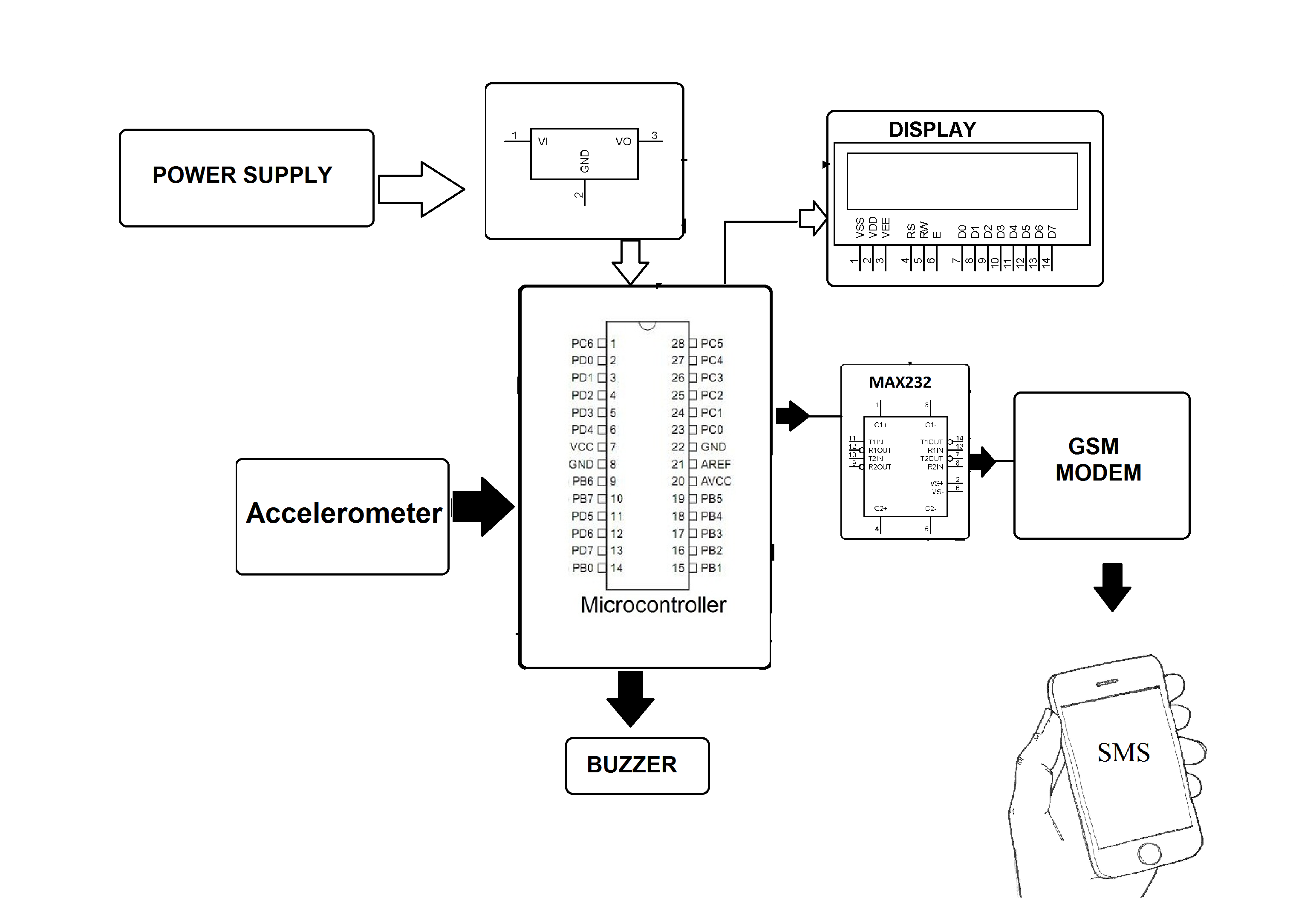 motion based gsm messaging system for patients