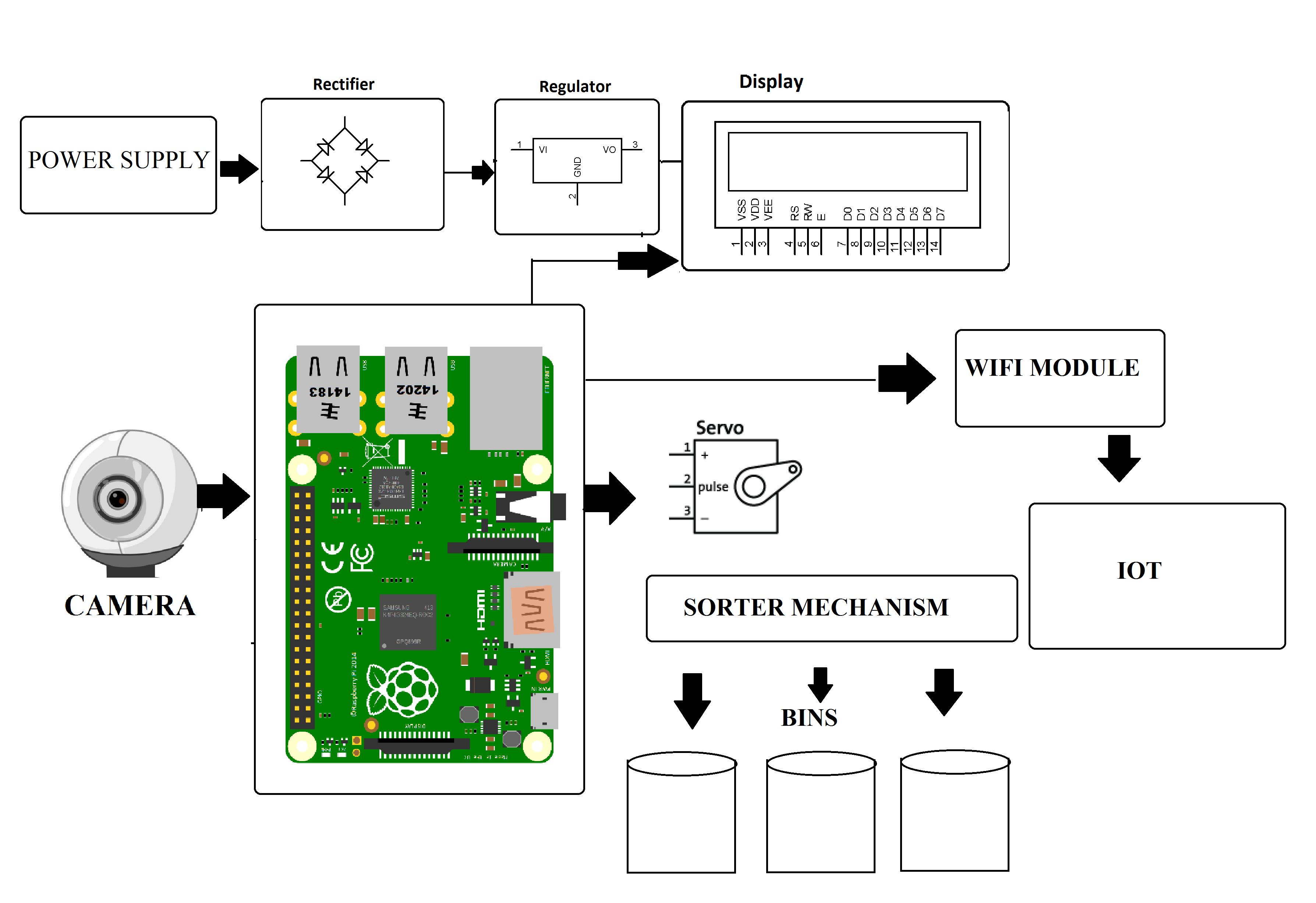 circuit diagram of zigbee iot color based product sorting machine project  iot color based product sorting machine project