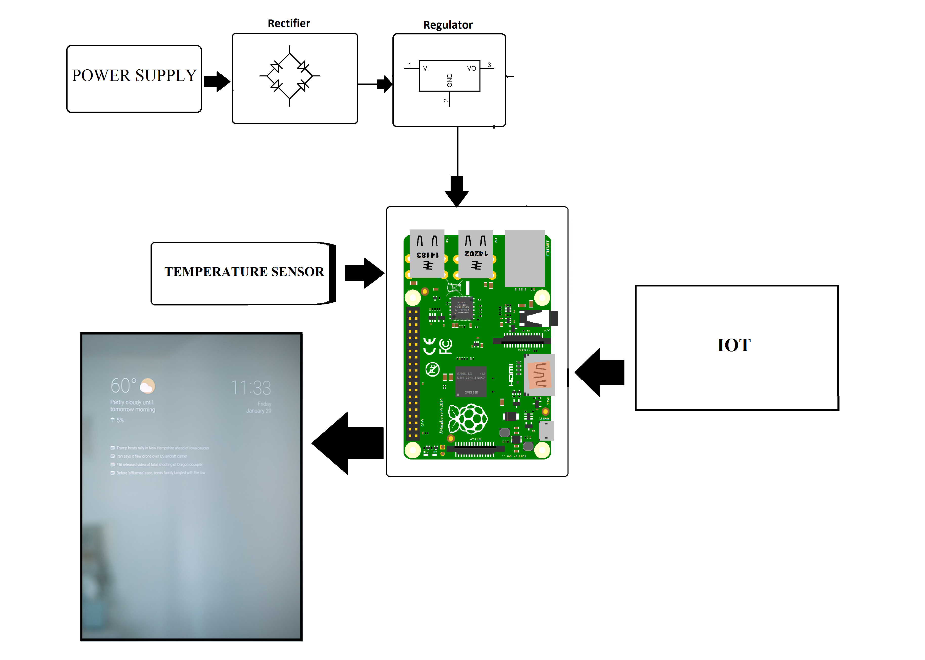 Iot Smart Mirror With News Amp Temperature