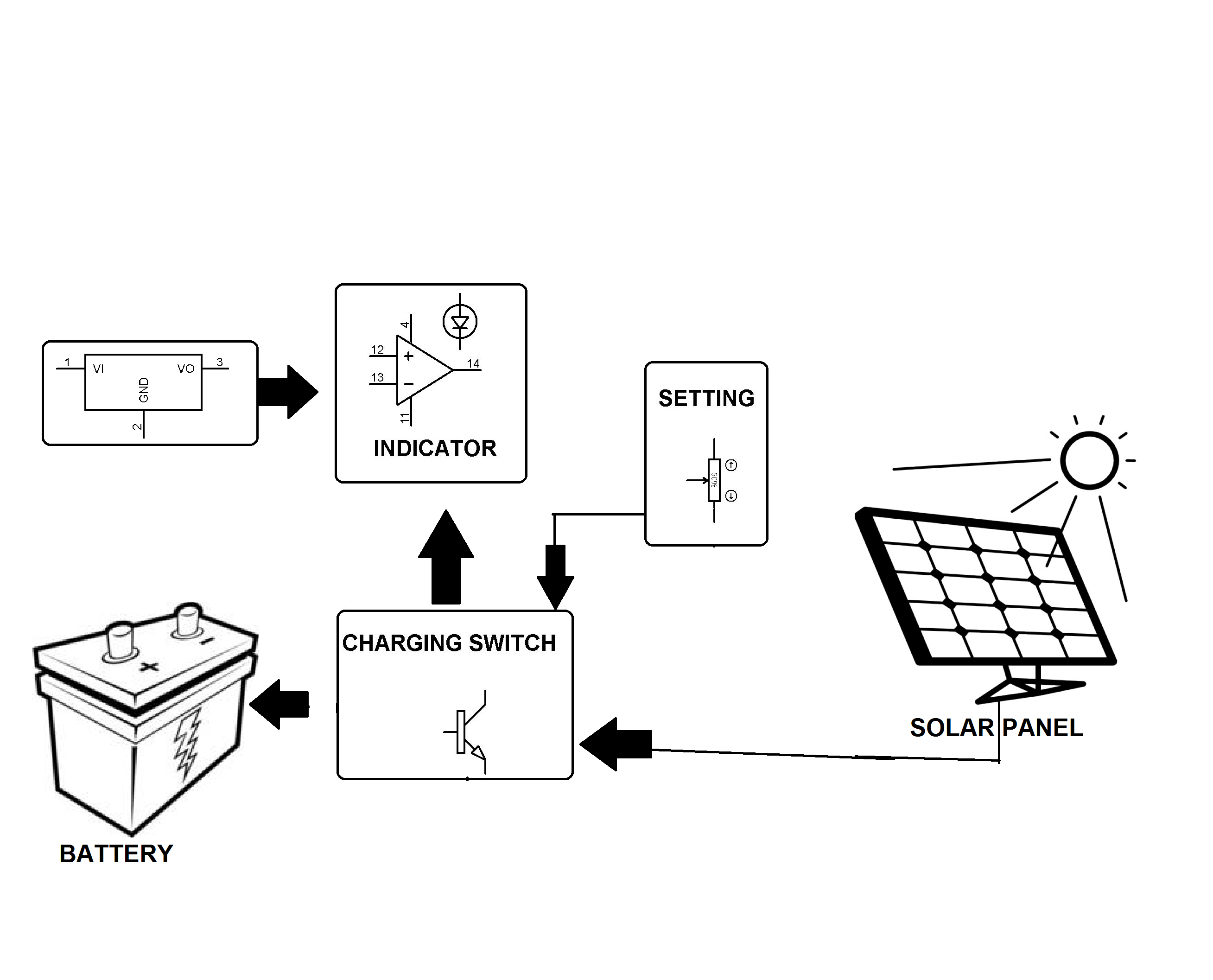 solar powered battery charging with reverse current