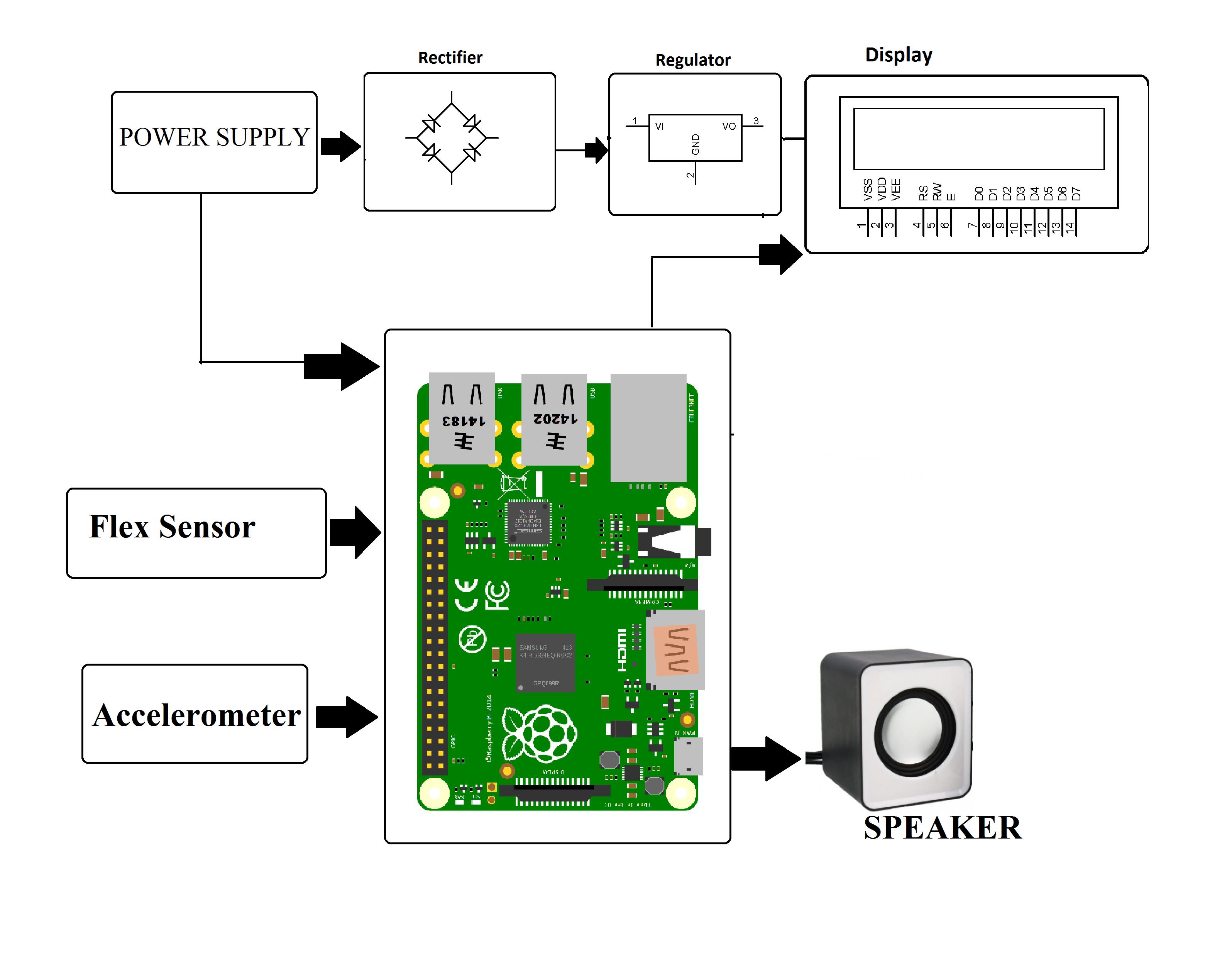 Speaking System For Mute People Using Hand Gestures Accelerometer Sensor Schematic Diagram Block