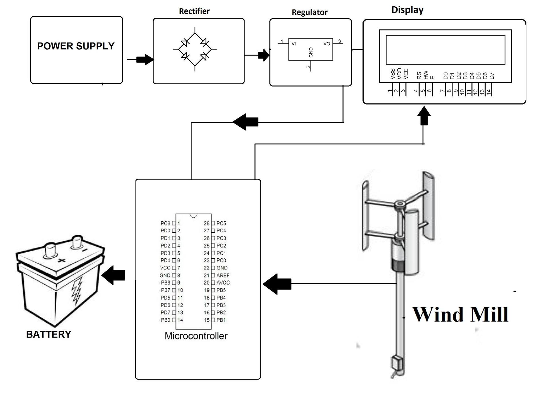 enhanced vertical windmill system