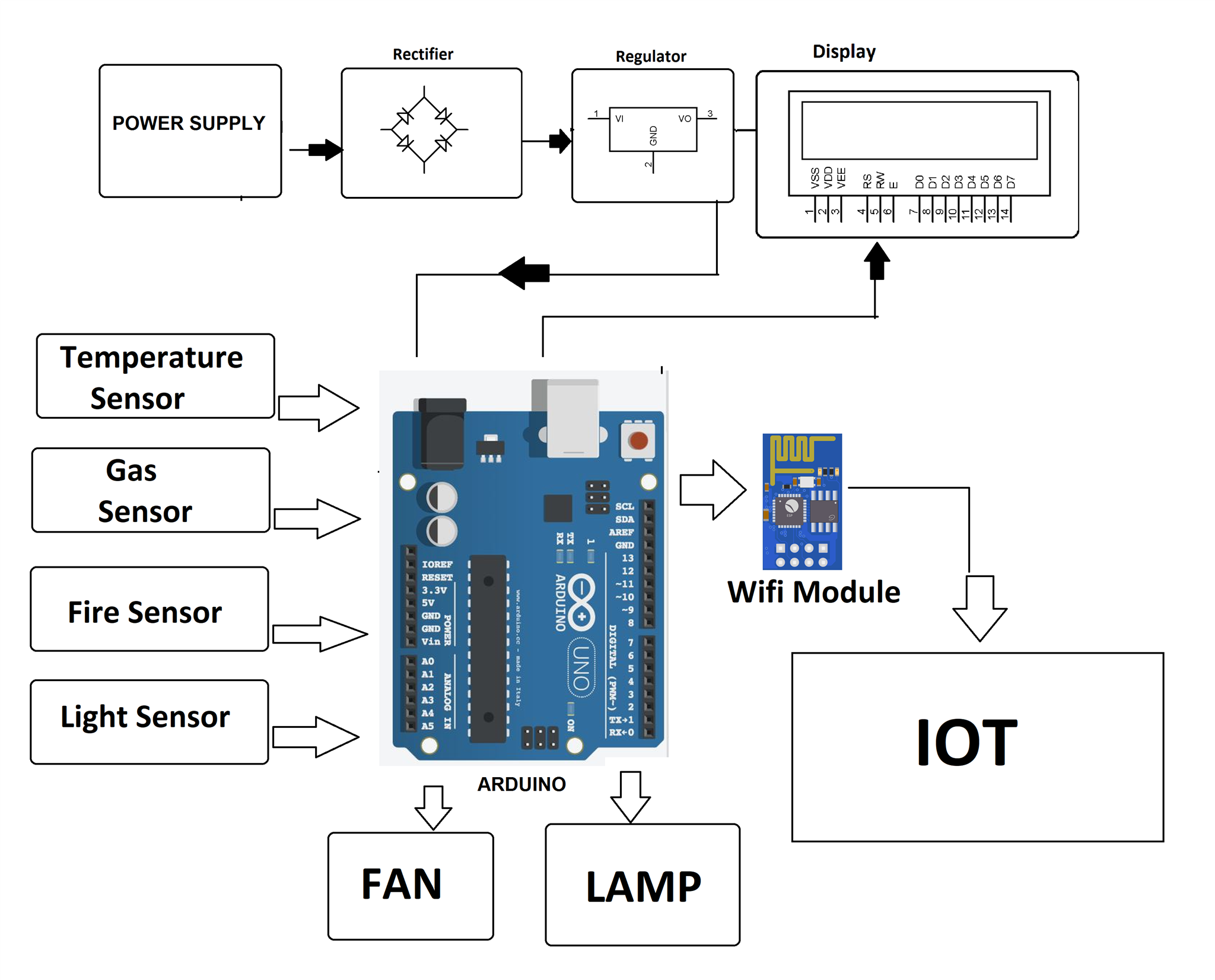 Iot Industry Protection System Project Using Arduino Dtmf Circuit Diagram Block
