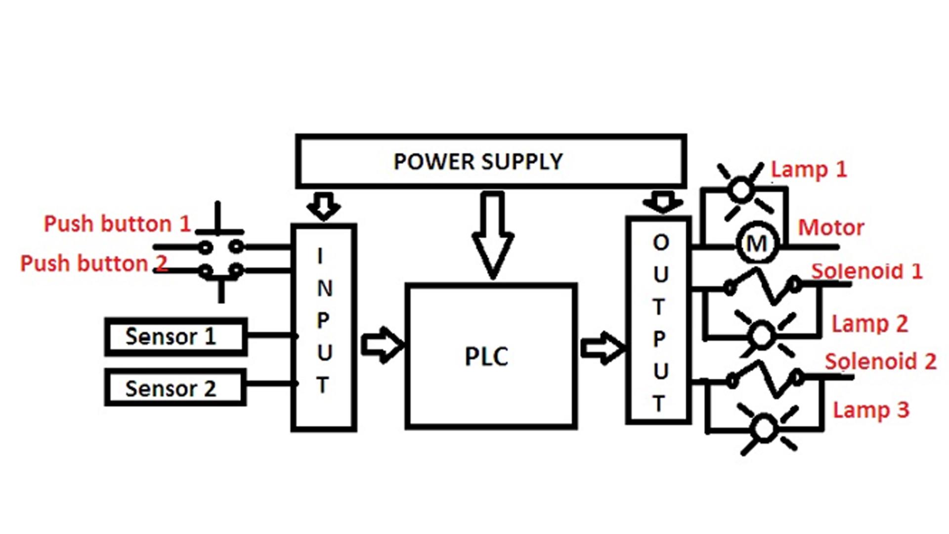 plc based sorting system using metal detection