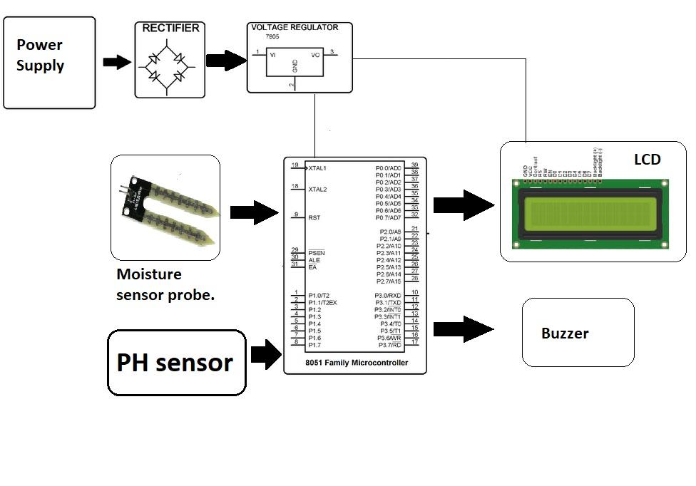 plant soil moisture  u0026 ph sensing alarm using 8051