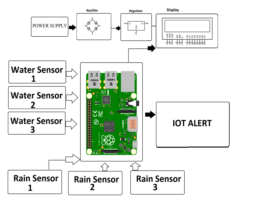 IOT Flood Monitoring & Alerting System Project