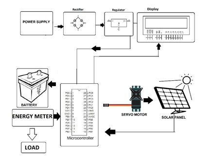 grid tie rotating solar rooftop system atmega project