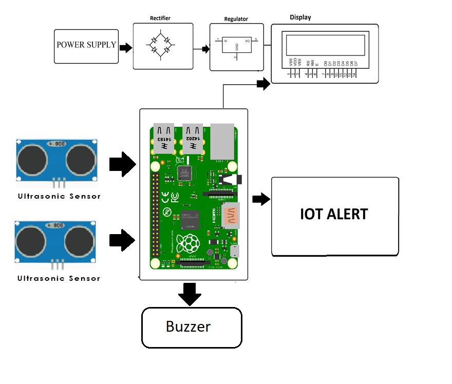 Iot Garbage Monitoring Using Raspberry Pi Project