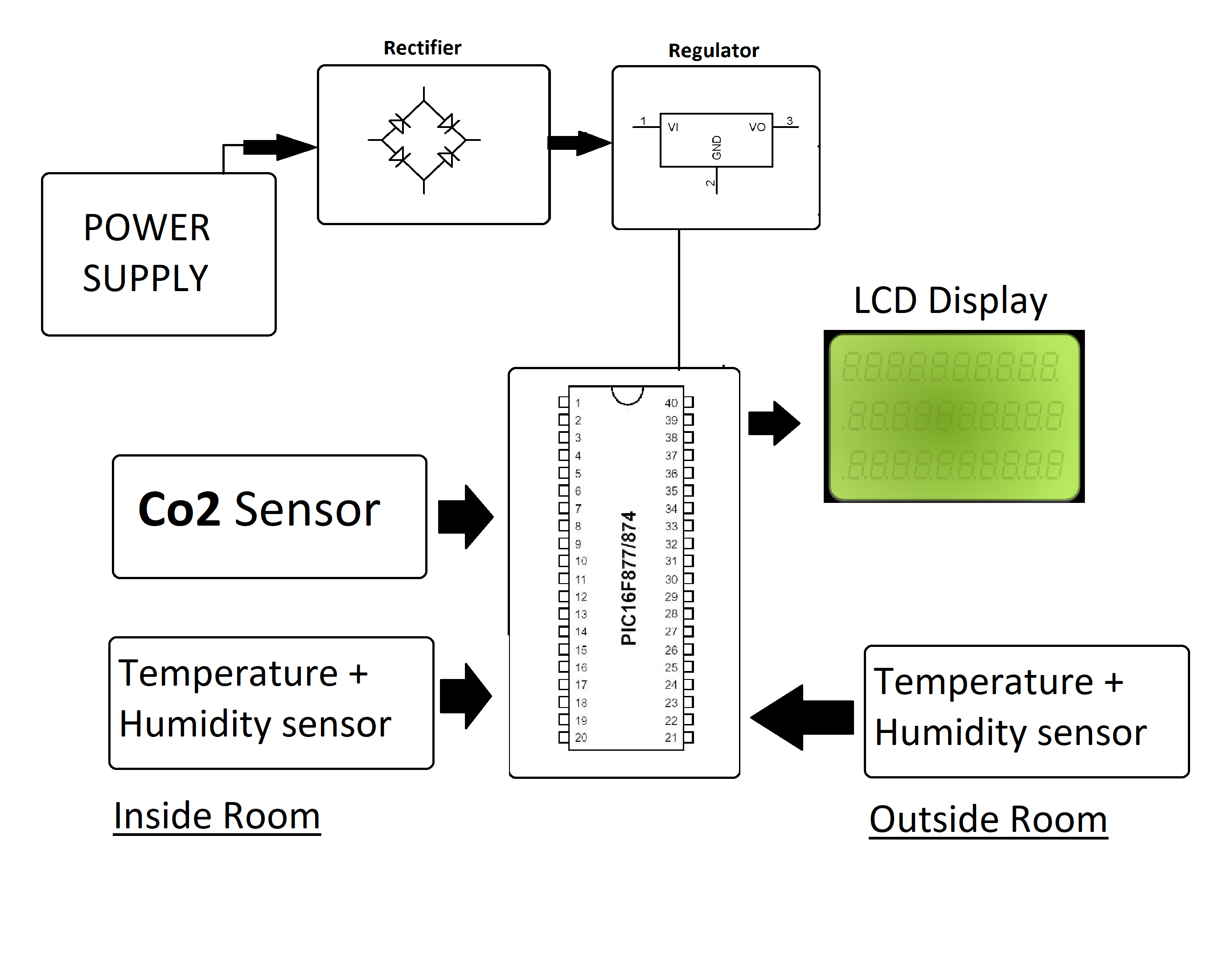 Home Air Quality Monitoring System Project