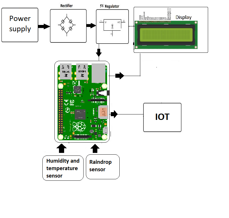 Raspberry Pi based Weather Reporting Over IOT