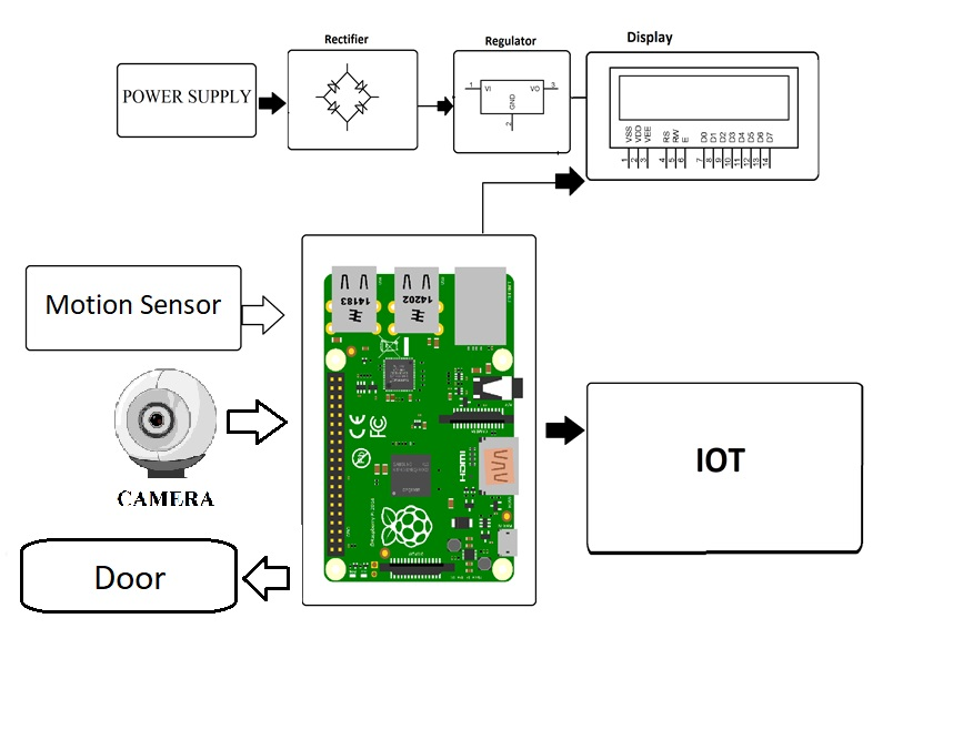 Face Recognition Door Lock System Using Raspberry Pi