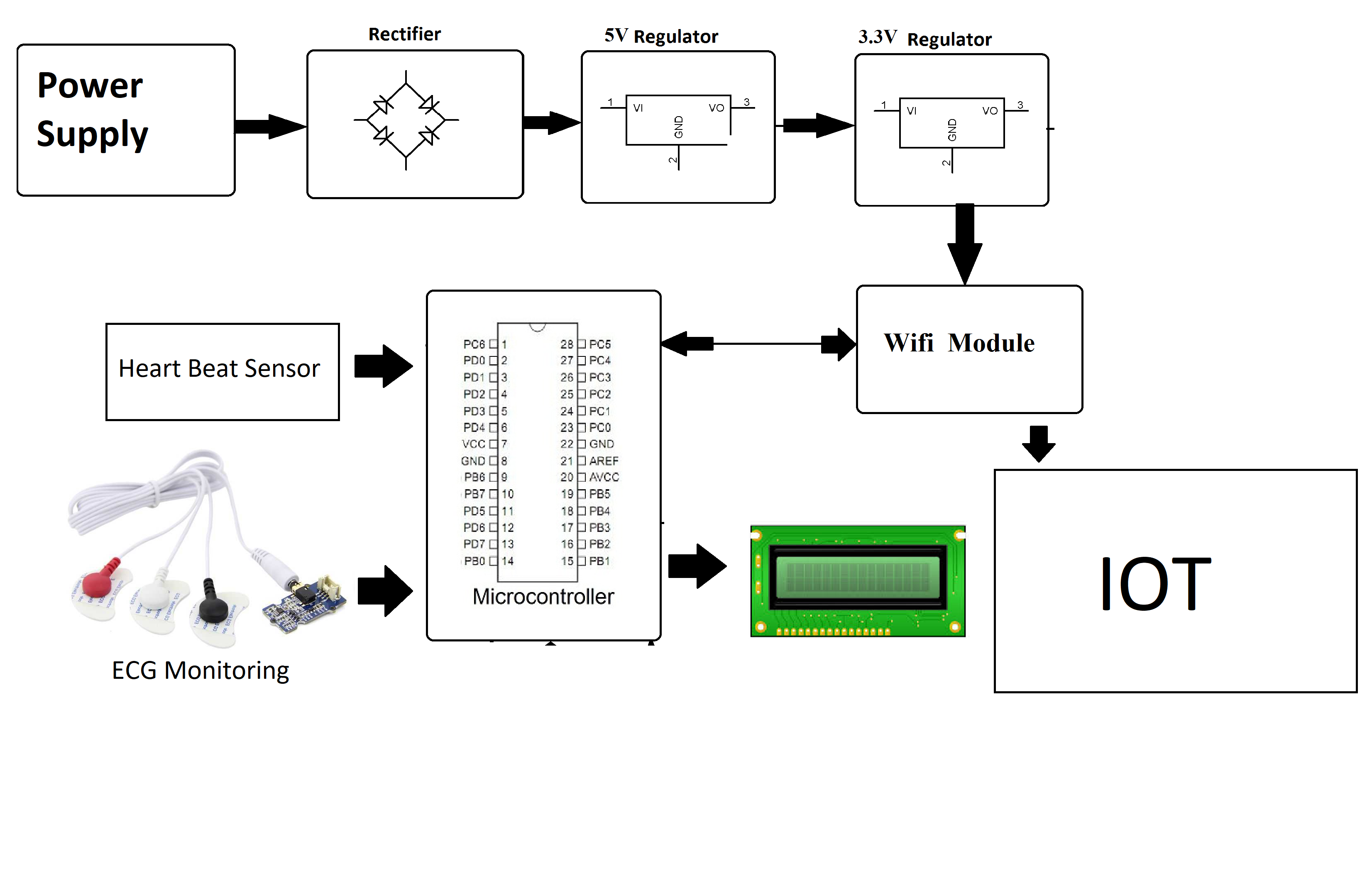 IOT Based Heart Monitoring System Using ECG
