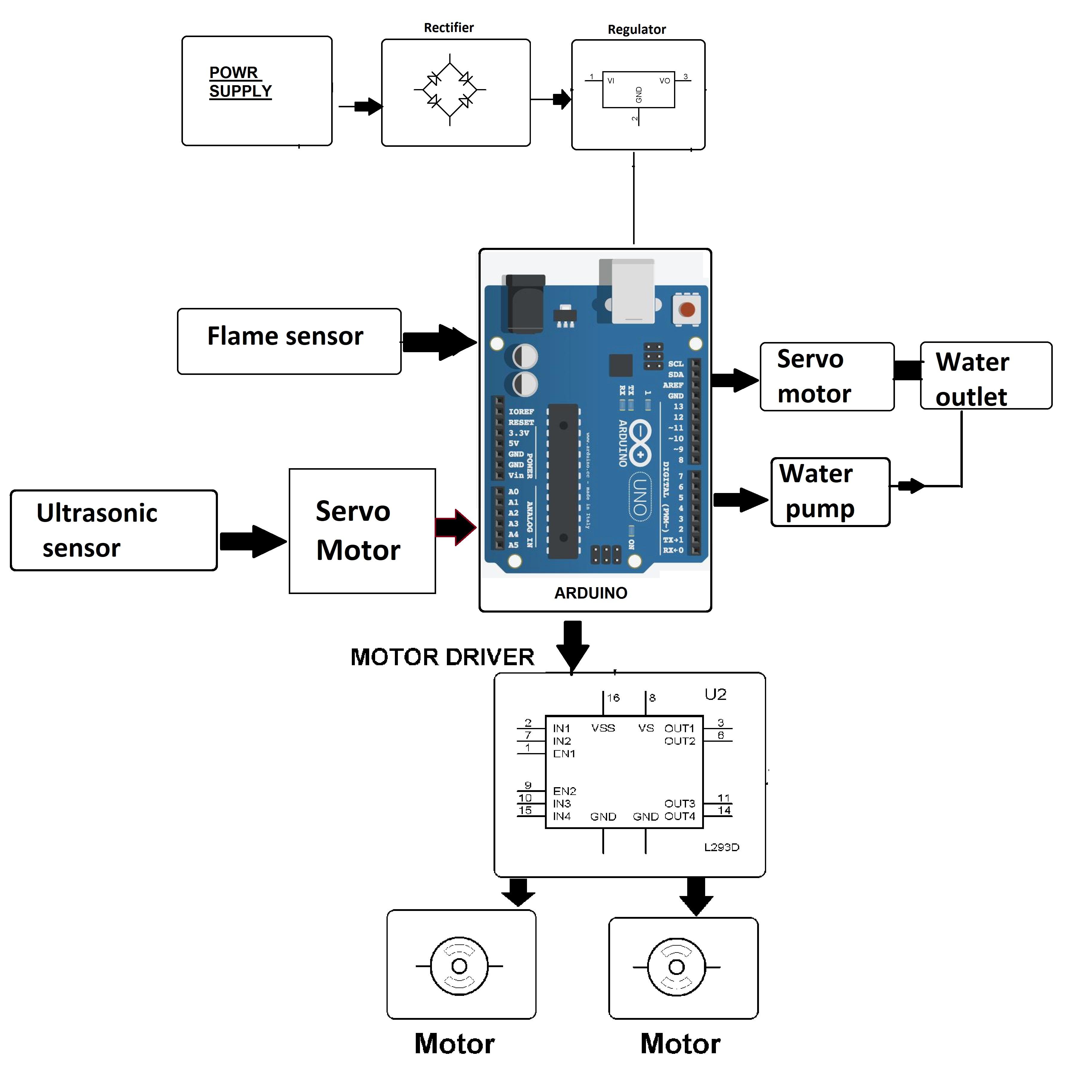 Arduino Based Autonomous Fire Fighting Robot Project