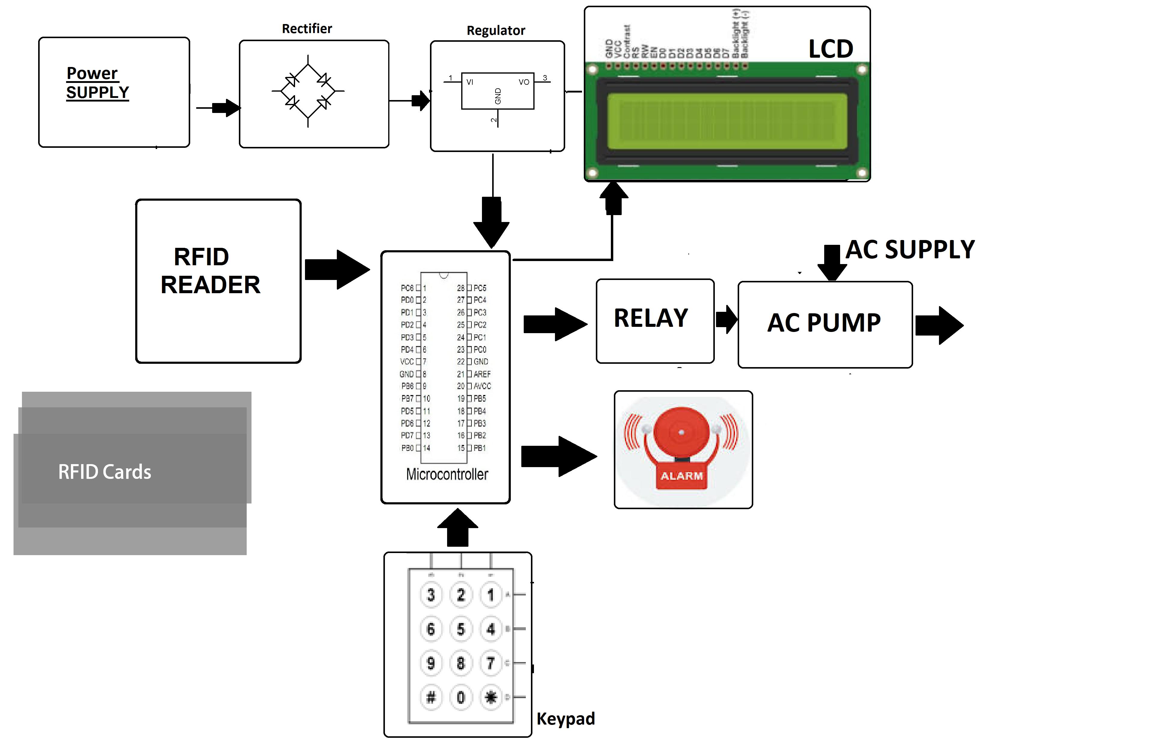 RFID Based Petrol Pump Automation System