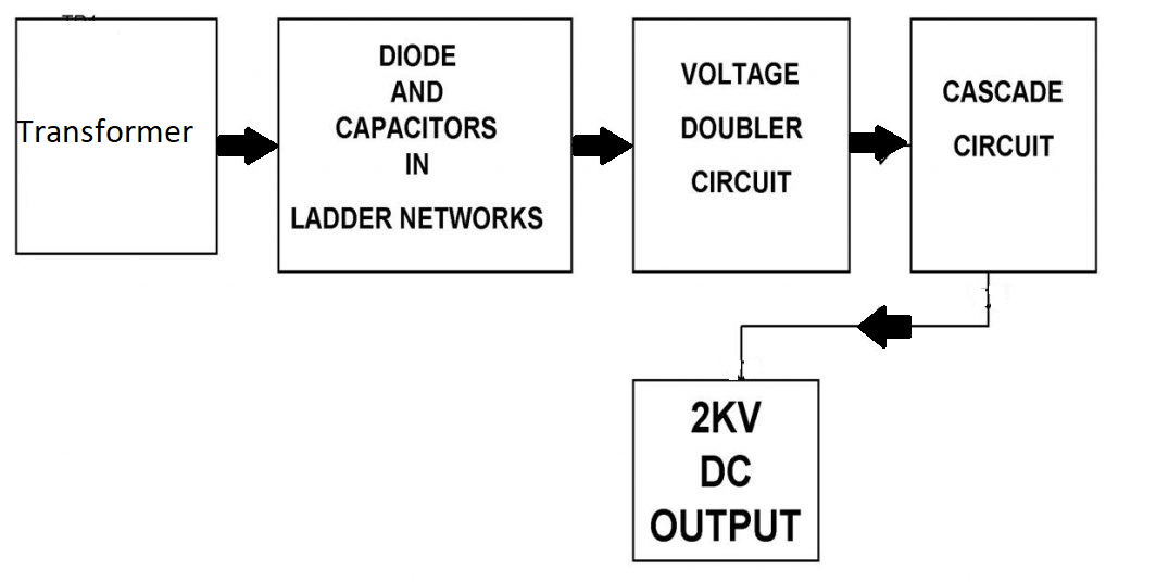 Ac to High Voltage DC Using Voltage Multiplier Circuit Project