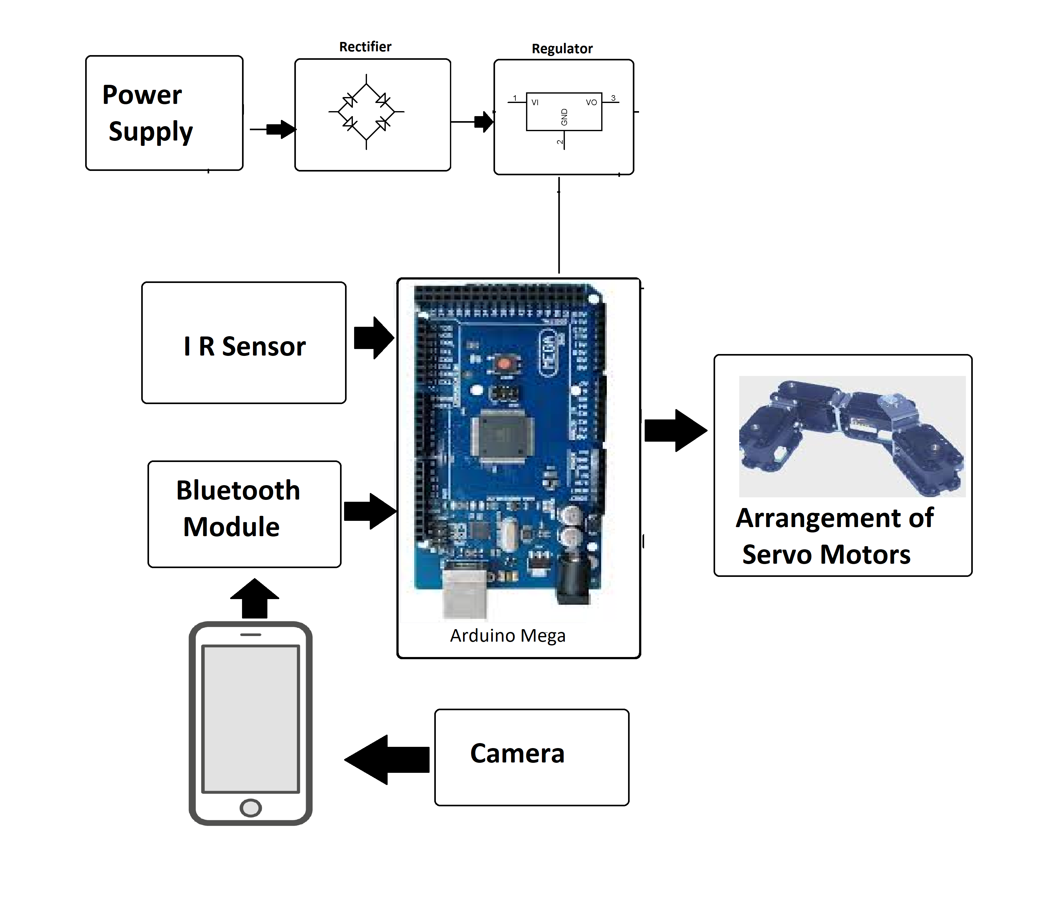 Arduino based Snake Robot Controlled using Android Application