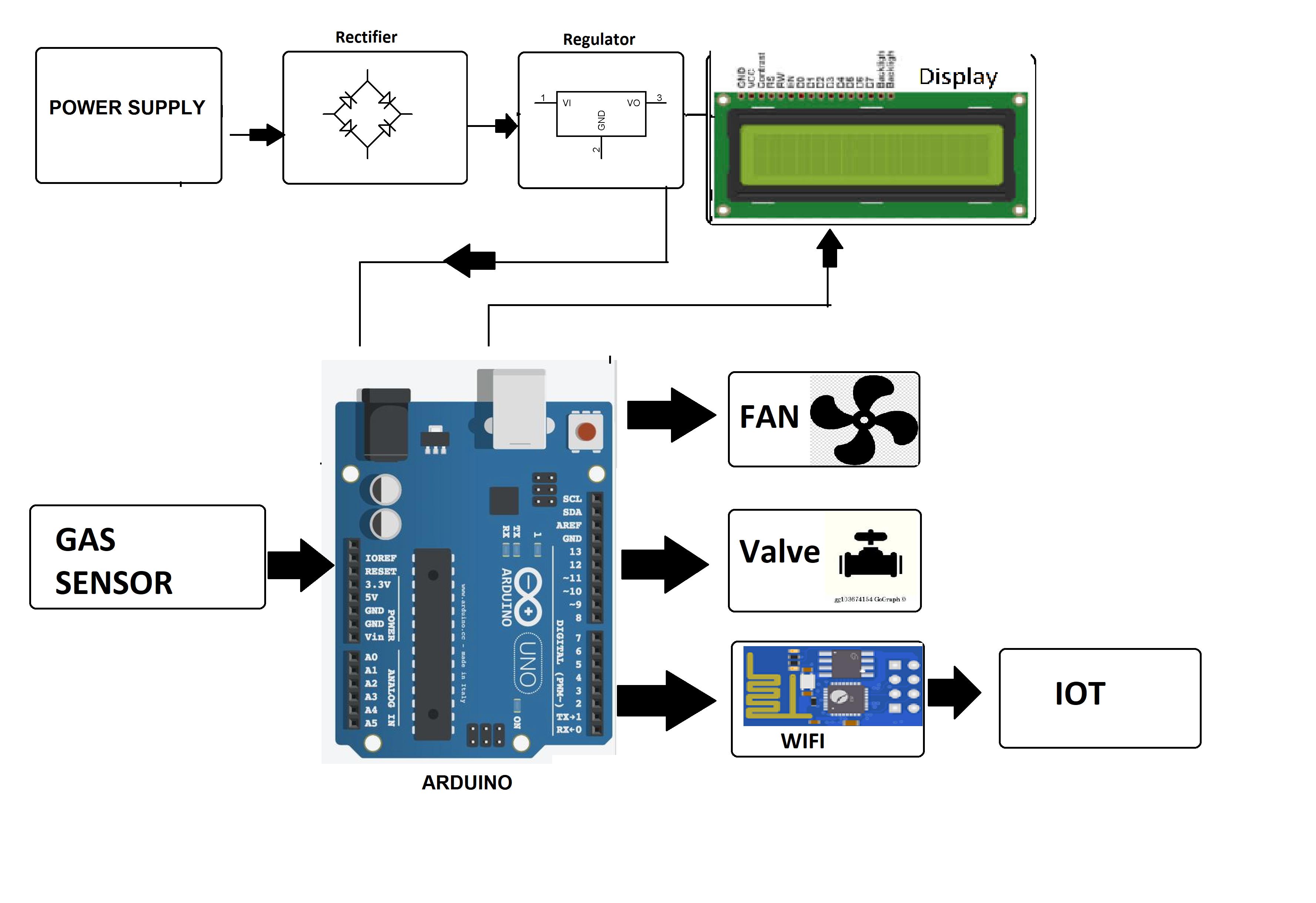 IOT based Intelligent Gas Leakage Detector Using Arduino