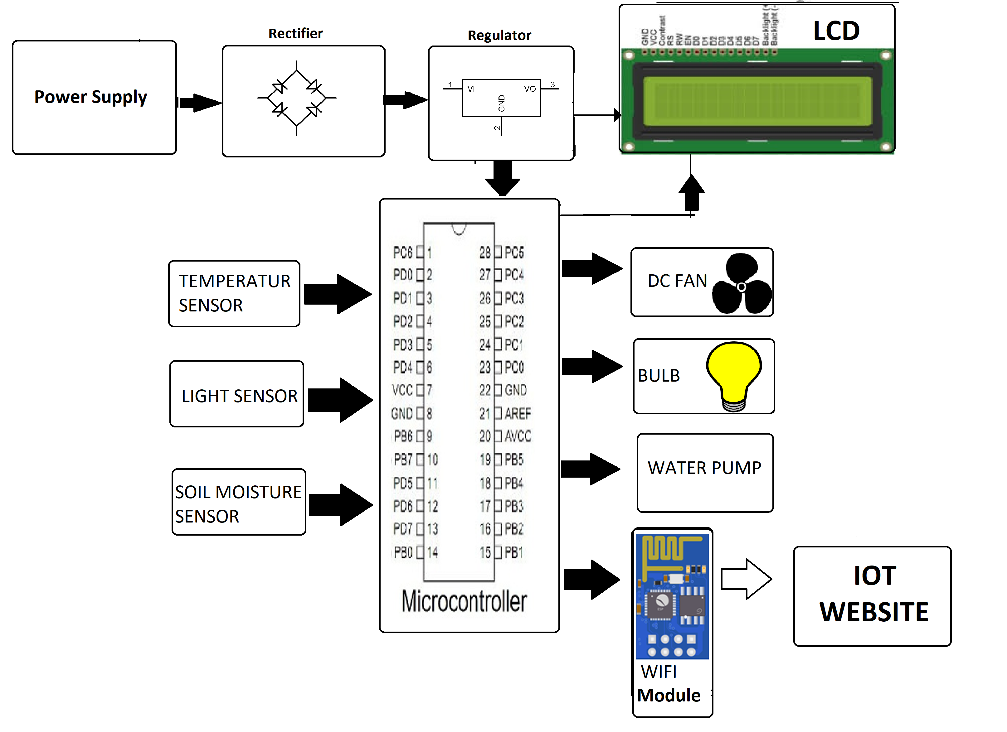 Greenhouse Monitoring and Control System using IOT Project